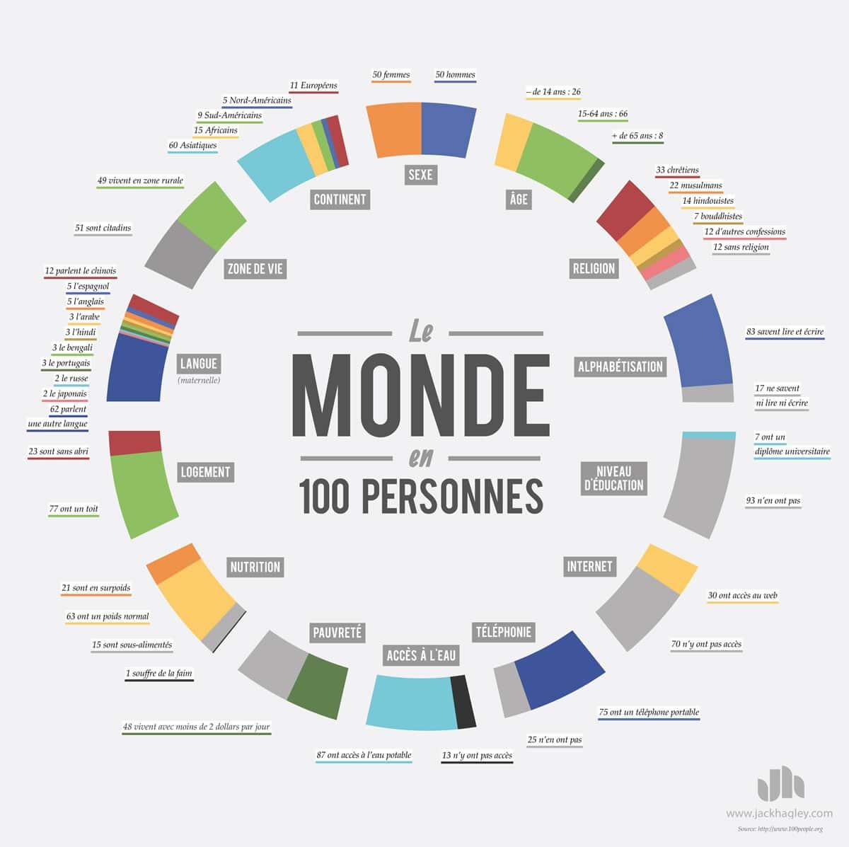 Infographie - le monde réduit à 100 personnes