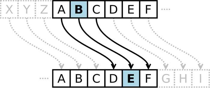 Principe du décalage de lettres utilisé par Jules César