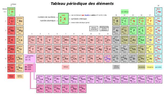 Nous sommes tous radioactifs for P tableau periodique