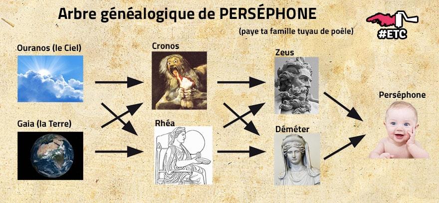 arbre-genealogique-persephone