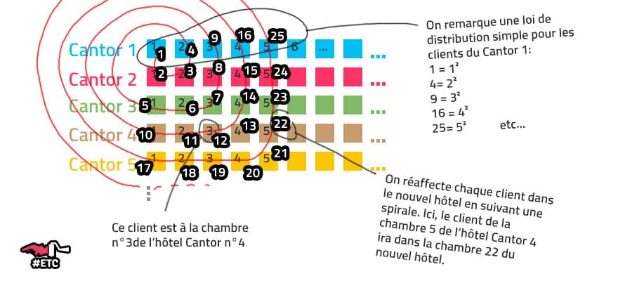 explications-hotel-cantor