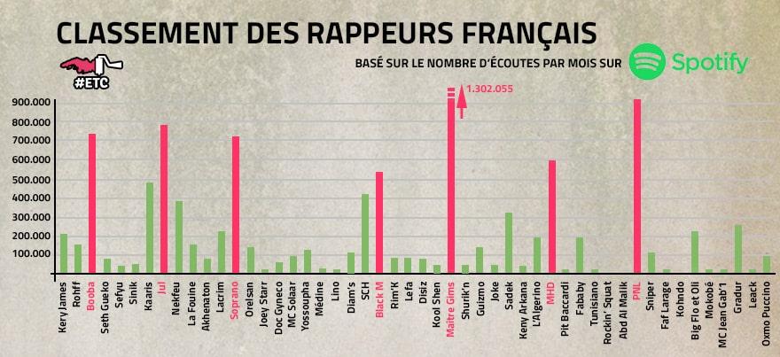 graphique-rappeurs-francais